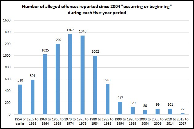 Child-Protection-Graph-Alleged-Offenses-Reported-Since-2004