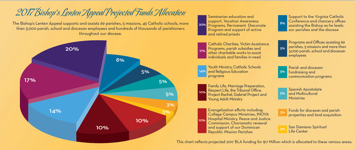 2017 Bishops Lenten Appeal Projected Funds Allocation Pie Chart